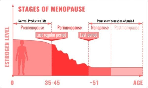 6 Ways Collagen Helps You During & After Menopause